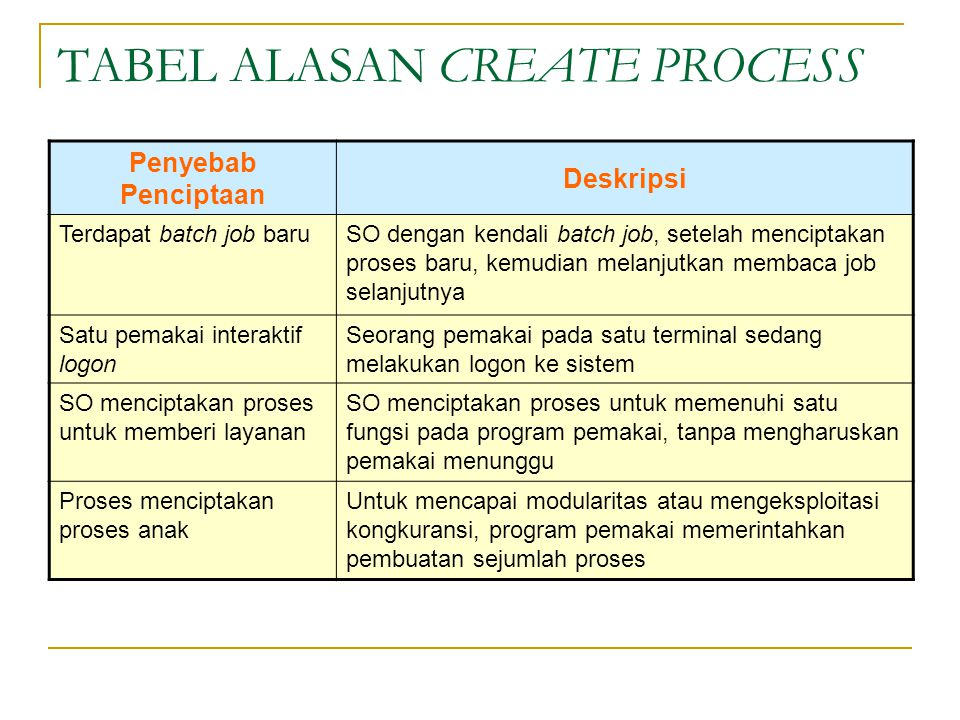 TABEL ALASAN CREATE PROCESS