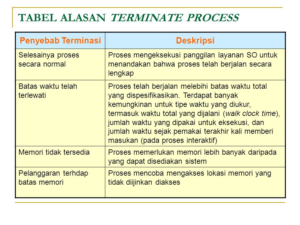 TABEL ALASAN TERMINATE PROCESS