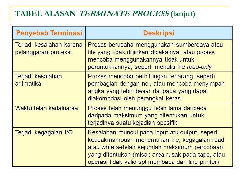 TABEL ALASAN TERMINATE PROCESS (lanjut)