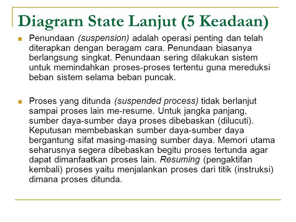 Diagrarn State Lanjut (5 Keadaan)