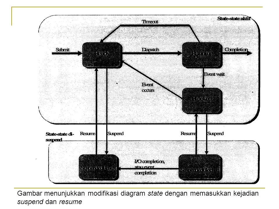 Gambar menunjukkan modifikasi diagram state dengan memasukkan kejadian suspend dan resume