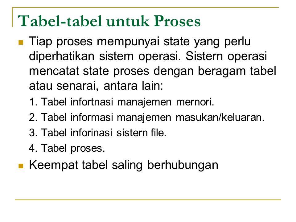 Tabel‑tabel untuk Proses