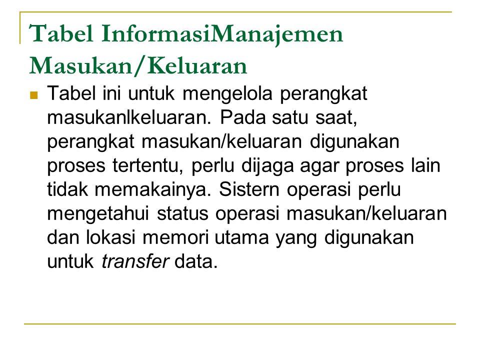 Tabel InformasiManajemen Masukan/Keluaran
