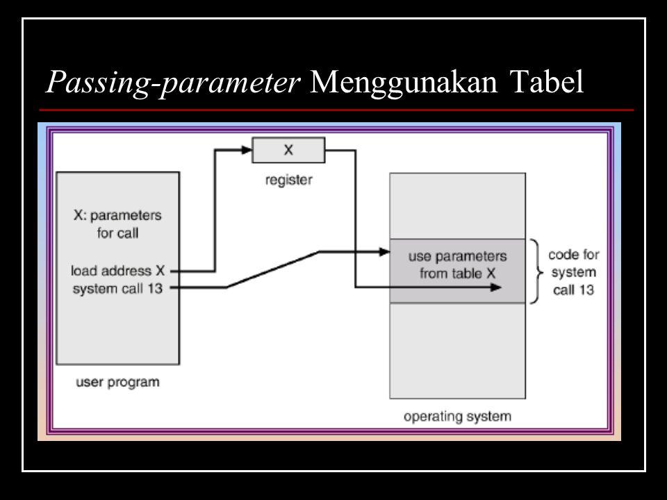 Passing-parameter Menggunakan Tabel