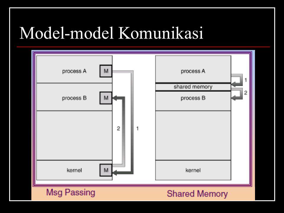 Model-model Komunikasi