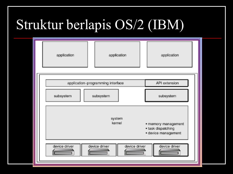 Struktur berlapis OS/2 (IBM)