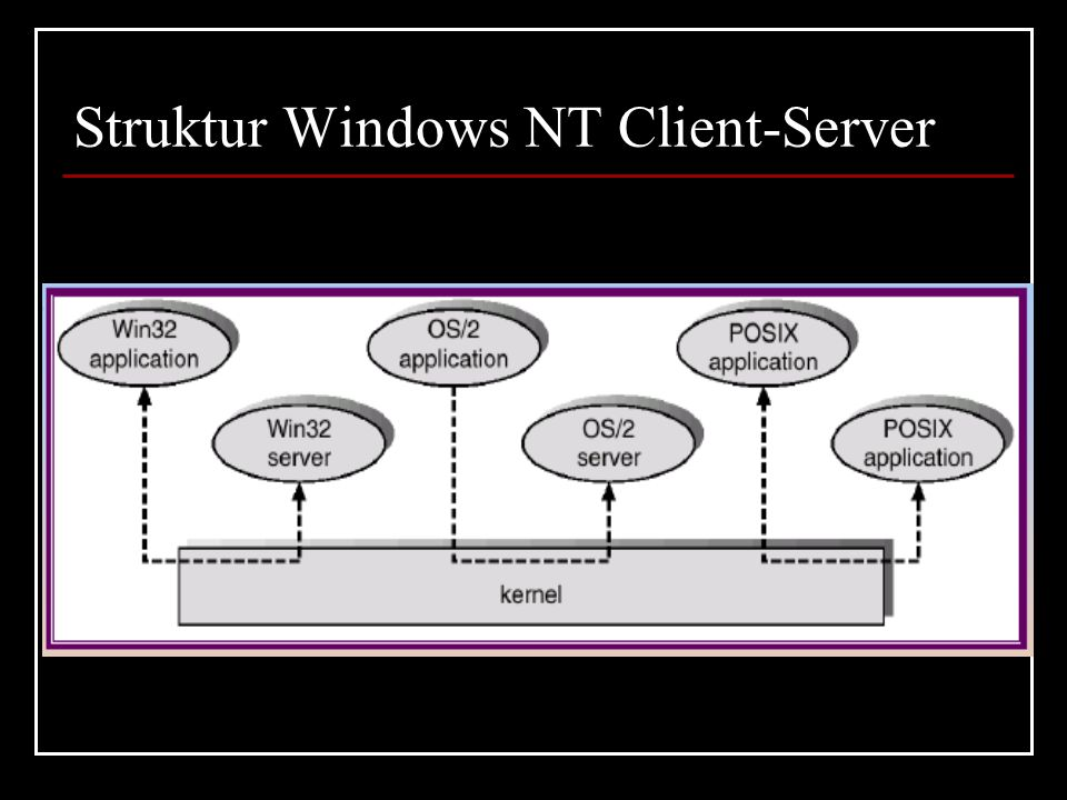 Struktur Windows NT Client-Server