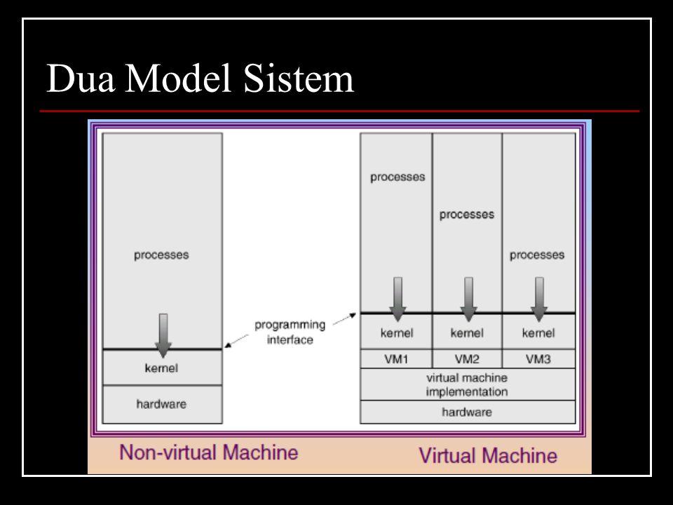 Dua Model Sistem
