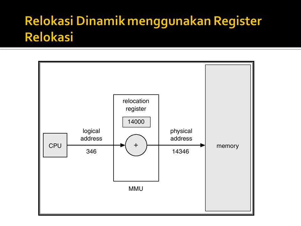 Relokasi Dinamik menggunakan Register Relokasi