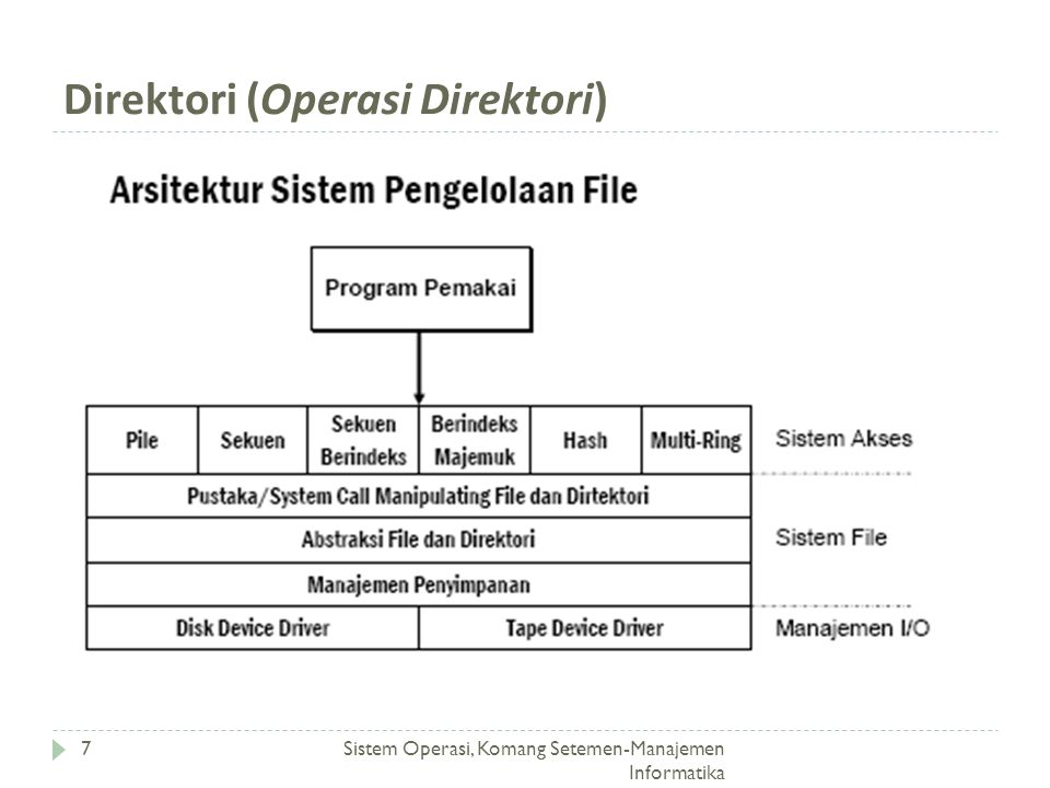 Direktori (Operasi Direktori)