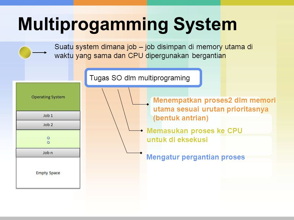 Multiprogamming System