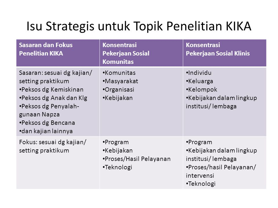 Isu Strategis untuk Topik Penelitian KIKA