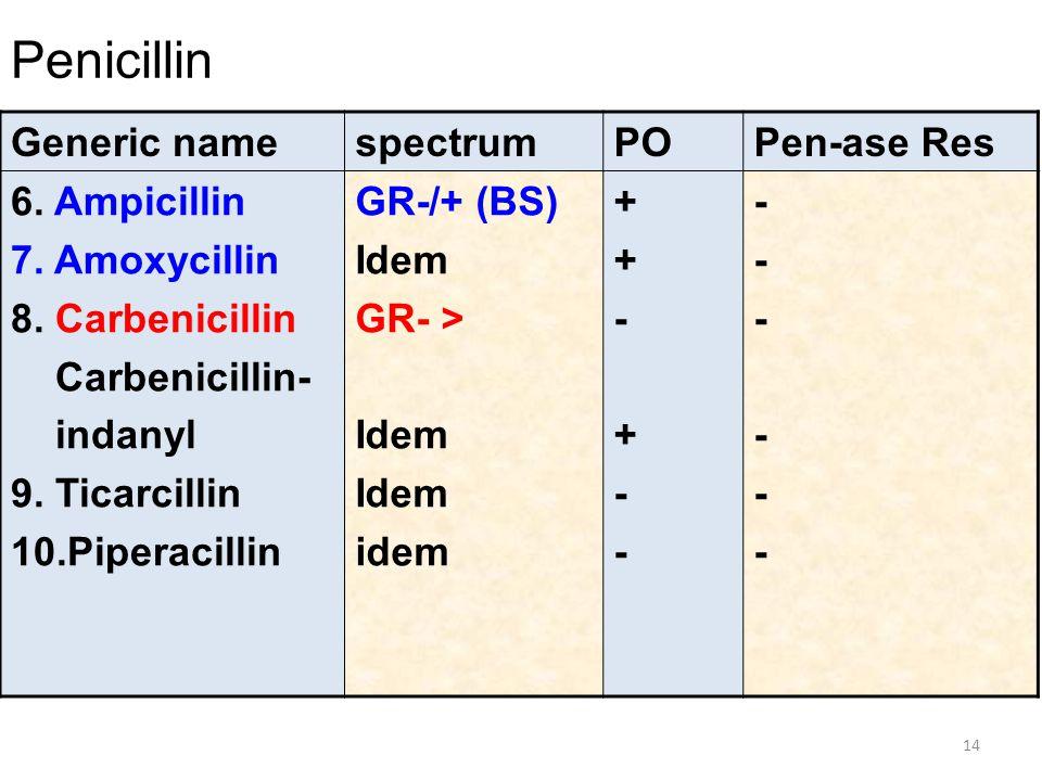 Penicillin Generic name spectrum PO Pen-ase Res 6. Ampicillin