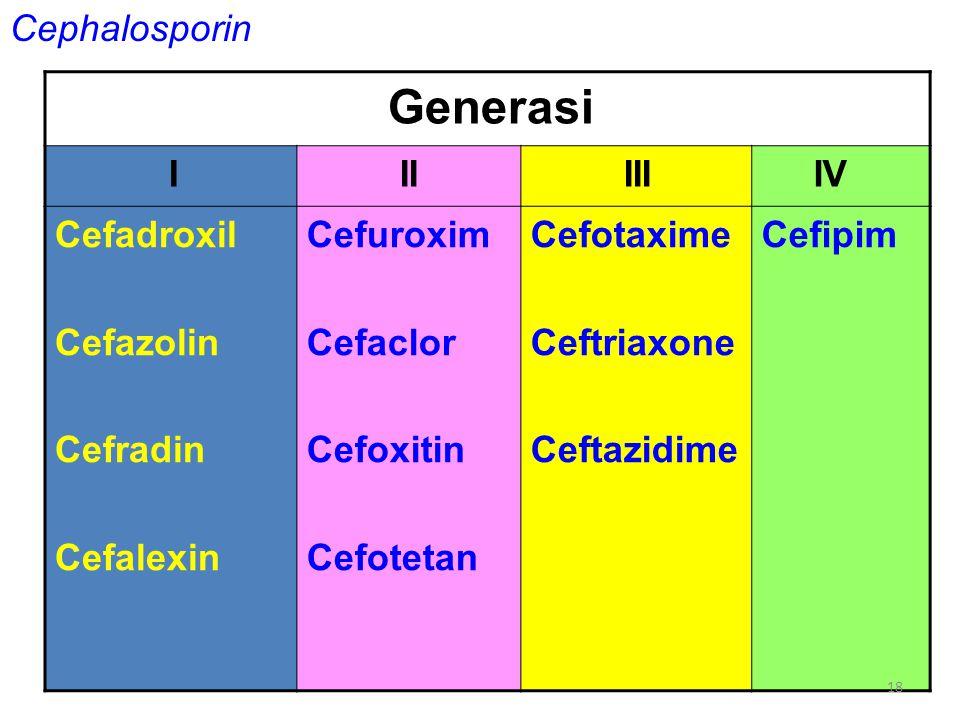 Generasi Cephalosporin I II III IV Cefadroxil Cefazolin Cefradin