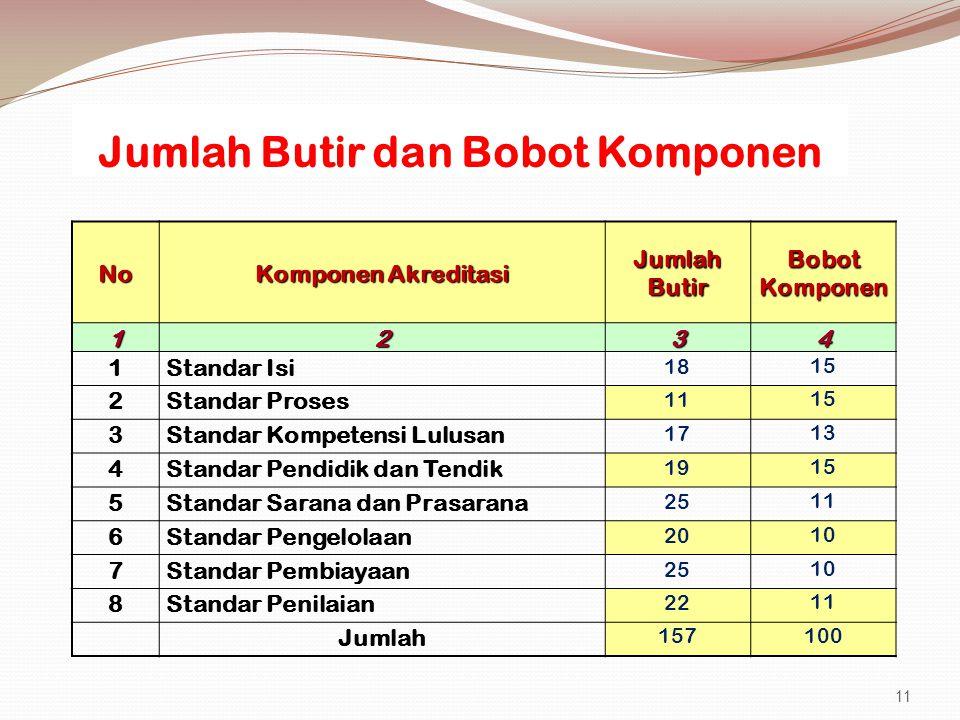 Jumlah Butir dan Bobot Komponen