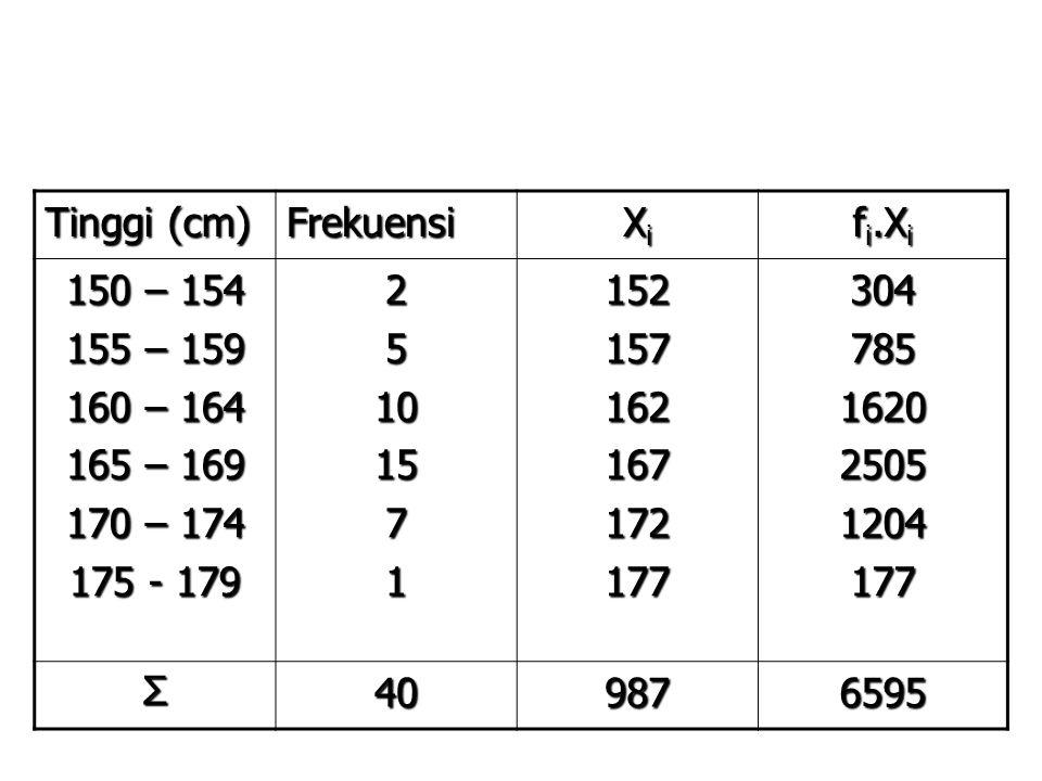 Tinggi (cm) Frekuensi. Xi. fi.Xi. 150 – 154. 155 – 159. 160 – 164. 165 – 169. 170 – 174. 175 - 179.