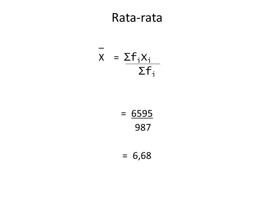 Rata-rata _ X = ∑fiXi ∑fi = 6595 987 = 6,68