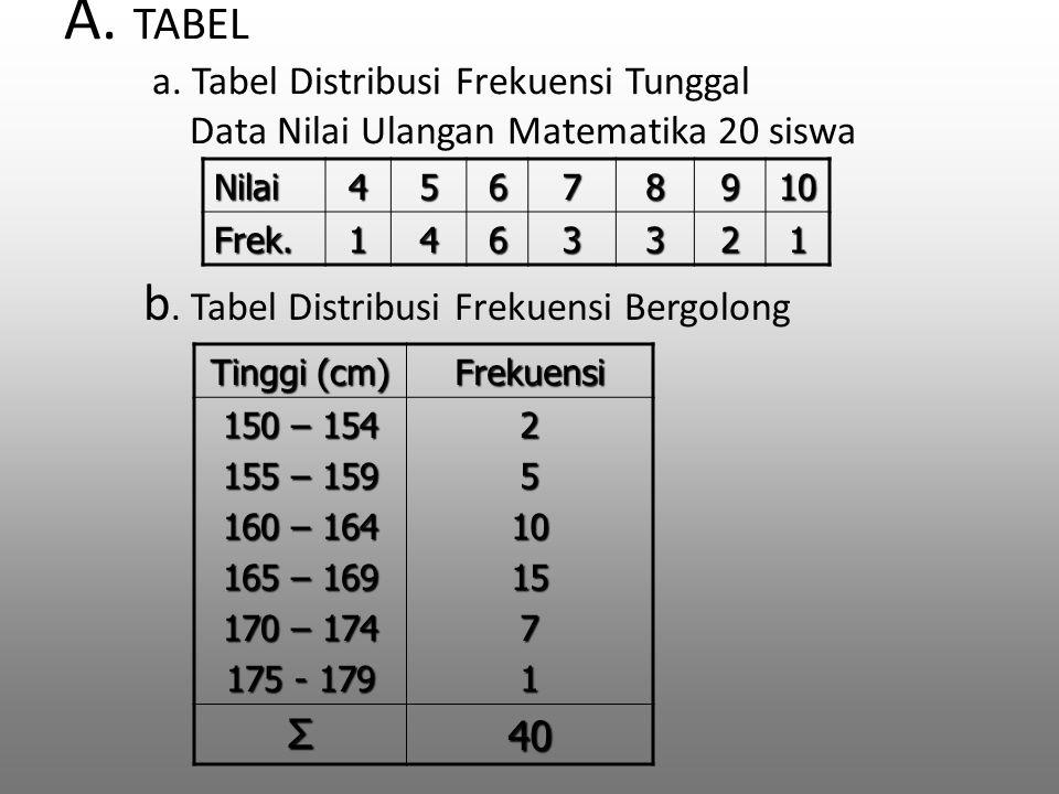 A. TABEL a. Tabel Distribusi Frekuensi Tunggal Data Nilai Ulangan Matematika 20 siswa