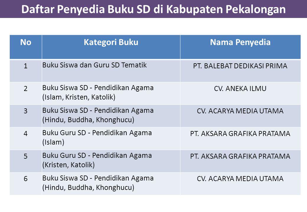 Daftar Penyedia Buku SD di Kabupaten Pekalongan