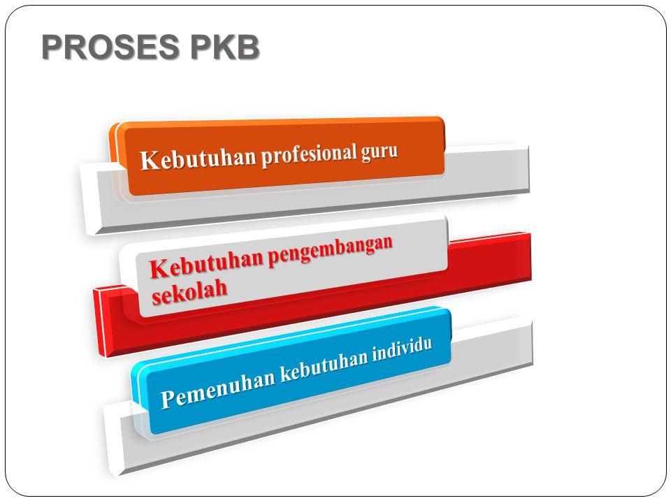 PROSES PKB Kebutuhan pengembangan sekolah Pemenuhan kebutuhan individu