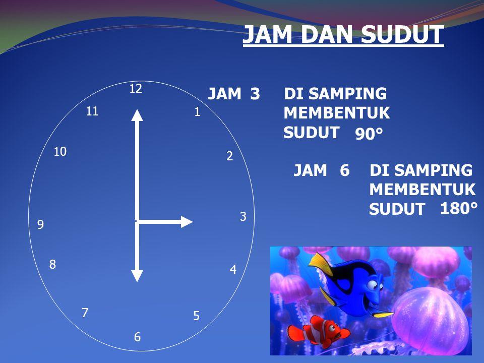 JAM DAN SUDUT JAM DI SAMPING MEMBENTUK SUDUT 3 90° JAM DI SAMPING