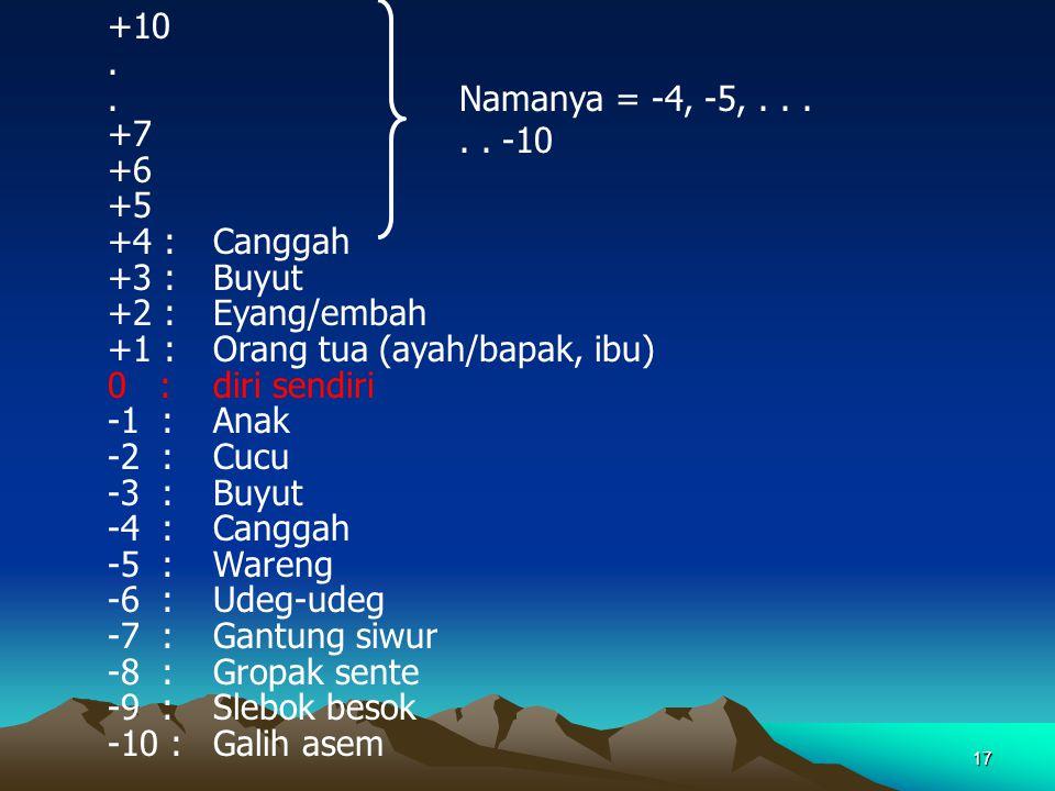 +10 . +7. +6. +5. +4 : Canggah. +3 : Buyut. +2 : Eyang/embah. +1 : Orang tua (ayah/bapak, ibu)