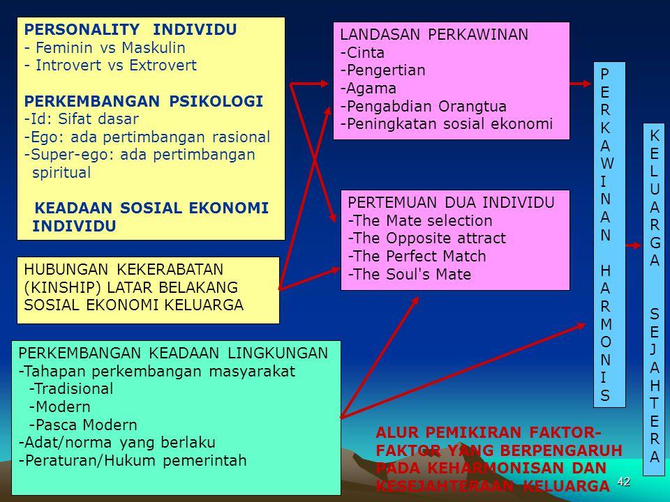 PERSONALITY INDIVIDU - Feminin vs Maskulin. - Introvert vs Extrovert. PERKEMBANGAN PSIKOLOGI. -Id: Sifat dasar.