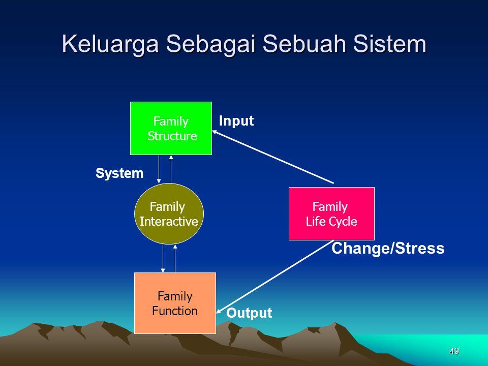 Keluarga Sebagai Sebuah Sistem