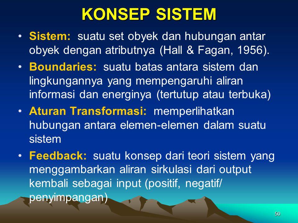 KONSEP SISTEM Sistem: suatu set obyek dan hubungan antar obyek dengan atributnya (Hall & Fagan, 1956).