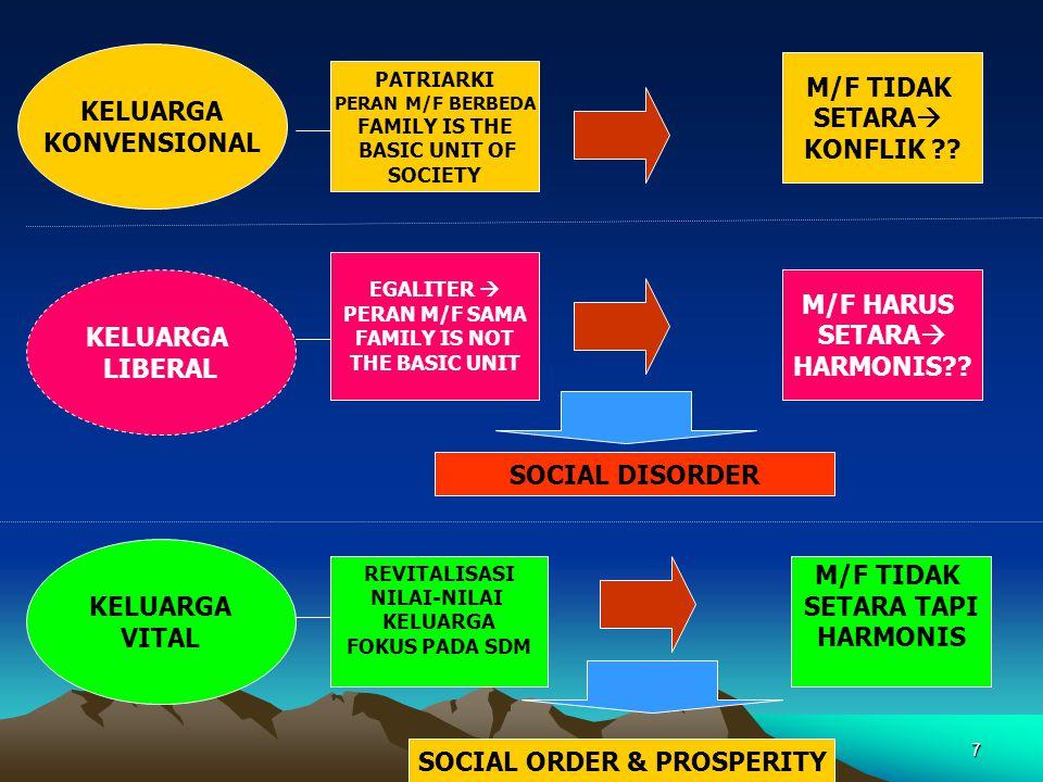 SOCIAL ORDER & PROSPERITY