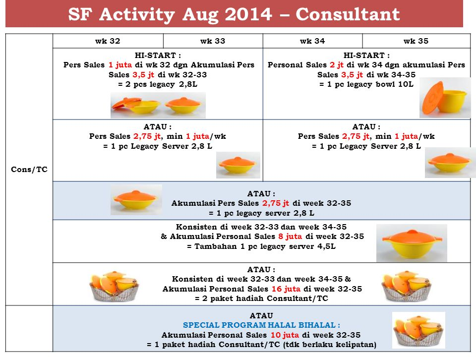 SF Activity Aug 2014 – Consultant