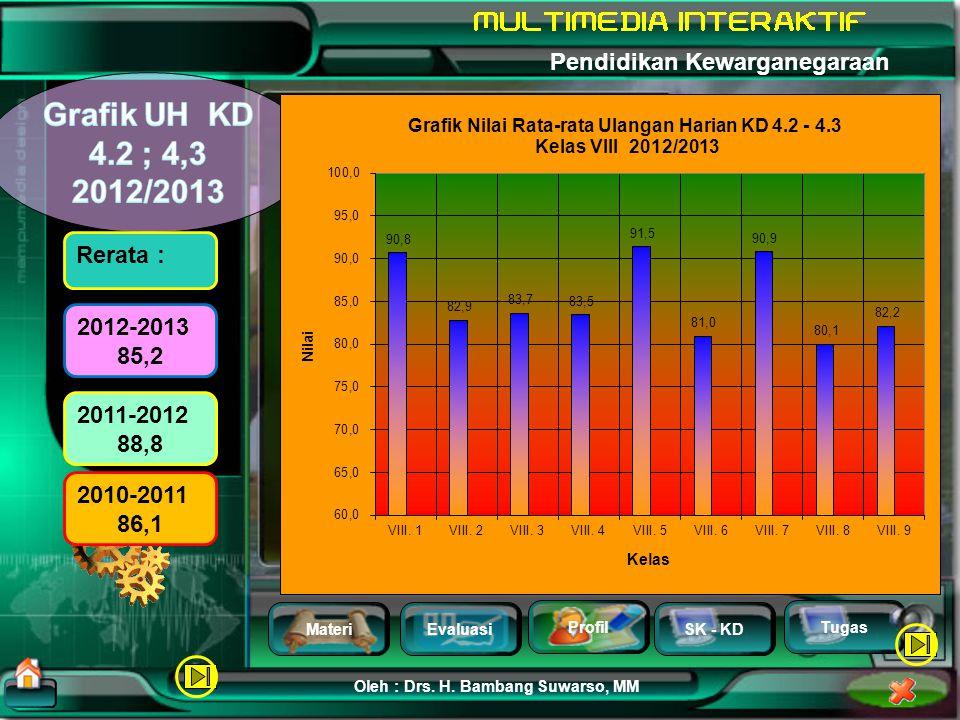 Grafik UH KD 4.2 ; 4,3 2012/2013 Rerata : 2012-2013 85,2 2011-2012