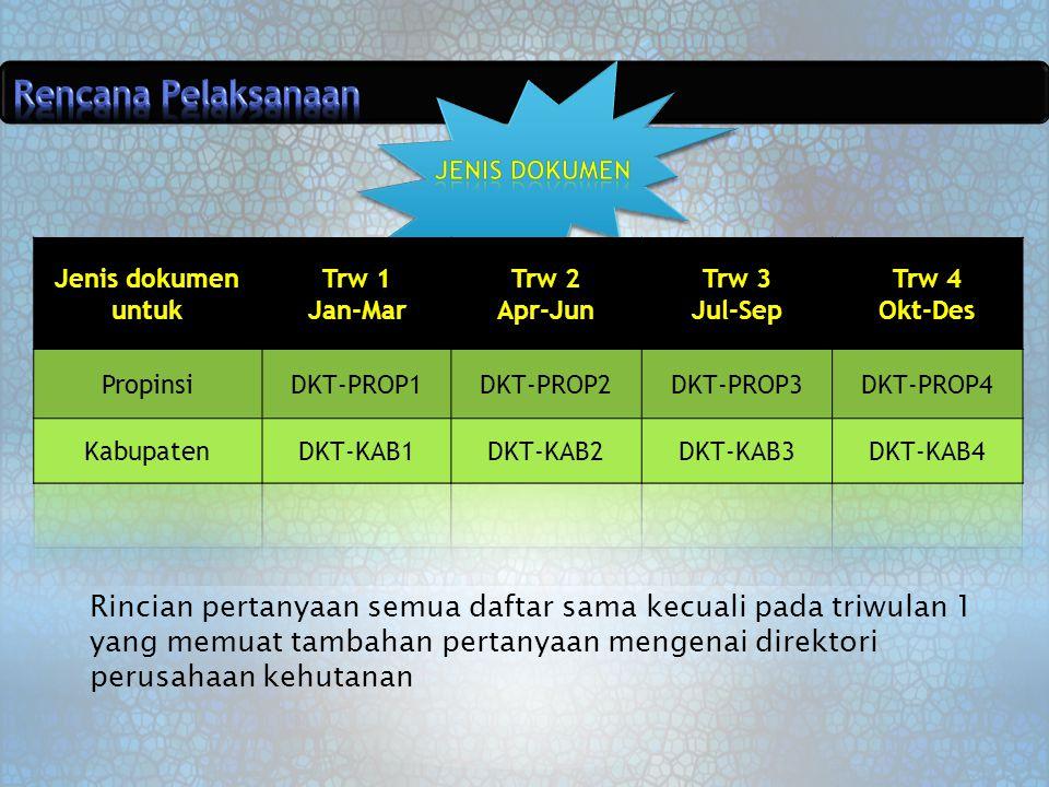 Rencana Pelaksanaan Jenis Dokumen. Jenis dokumen untuk. Trw 1. Jan-Mar. Trw 2. Apr-Jun. Trw 3.
