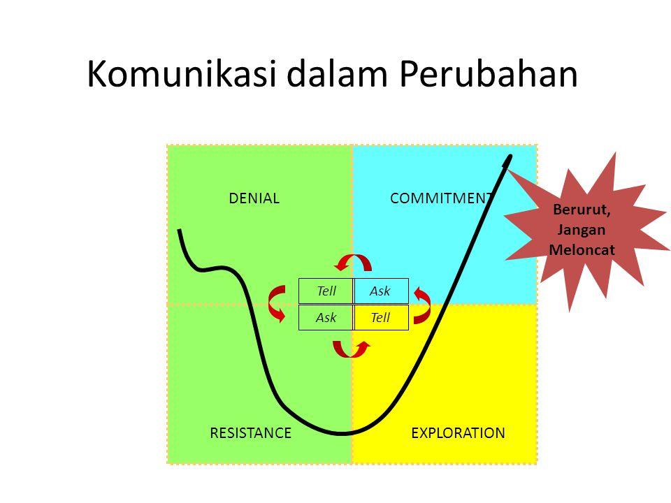 Komunikasi dalam Perubahan