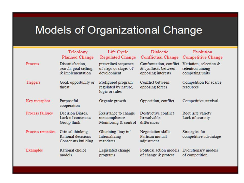 Teological + Dialectical = Innovation + perubahan Paradigma teknologi dan perbedaan = Revolution; Life cycle + Evolution = Efficiency + Outsourcing / strategic alliance (perubahan paradigma pasar atau pesaing) = Evolution .