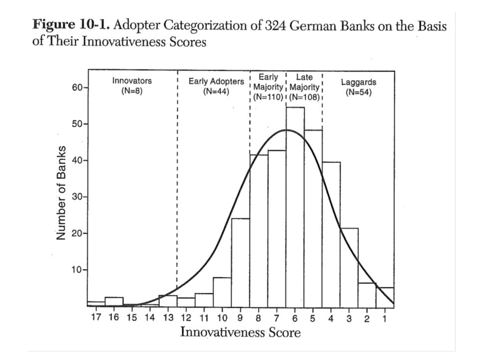 From a study of German banks adopting 12 new communication technologies. Superimposed is the diffusion curve.