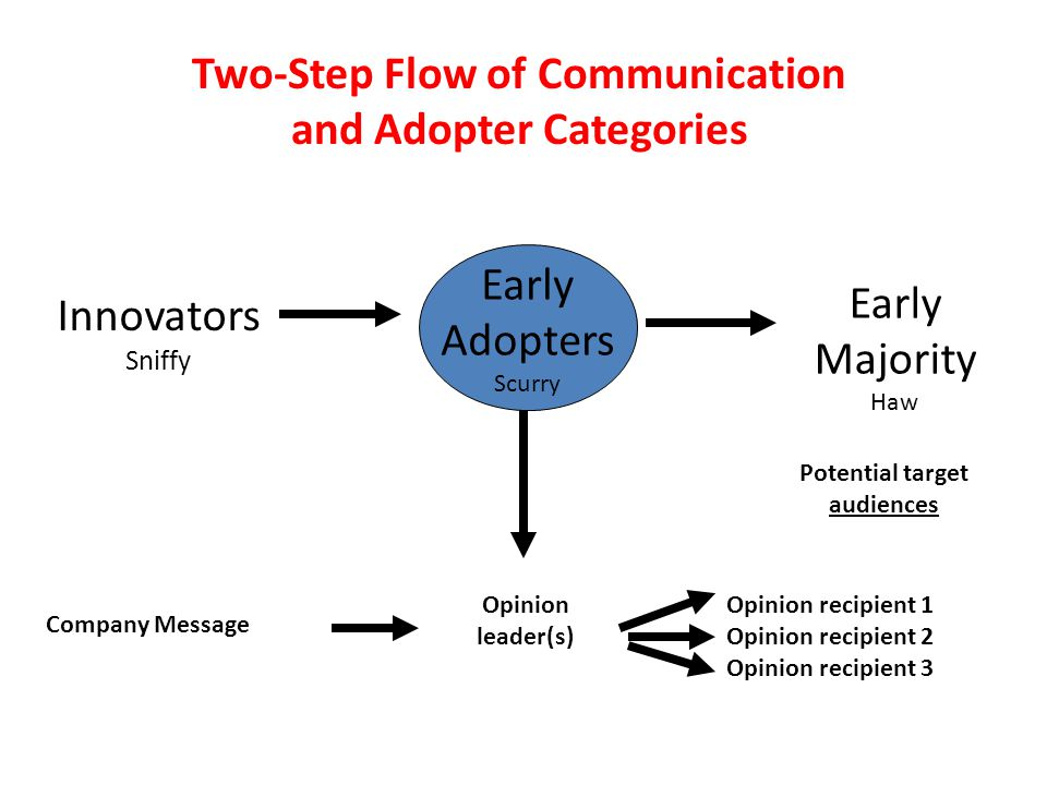 Two-Step Flow of Communication and Adopter Categories