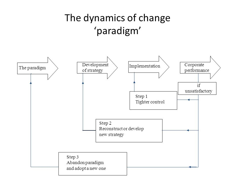 The dynamics of change 'paradigm'