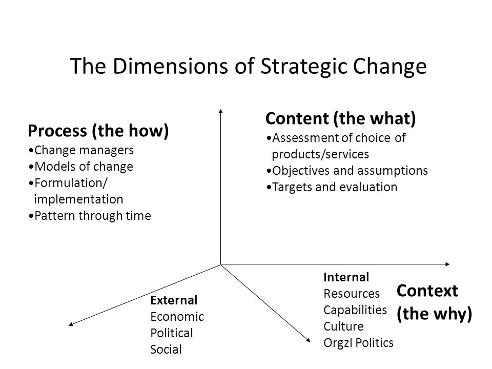 The Dimensions of Strategic Change