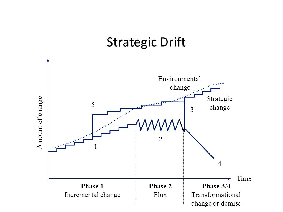 strategic drift Another tea break tip from the hidden edge on how to use business models and tools to help you manage your growing business you can download the template fr.