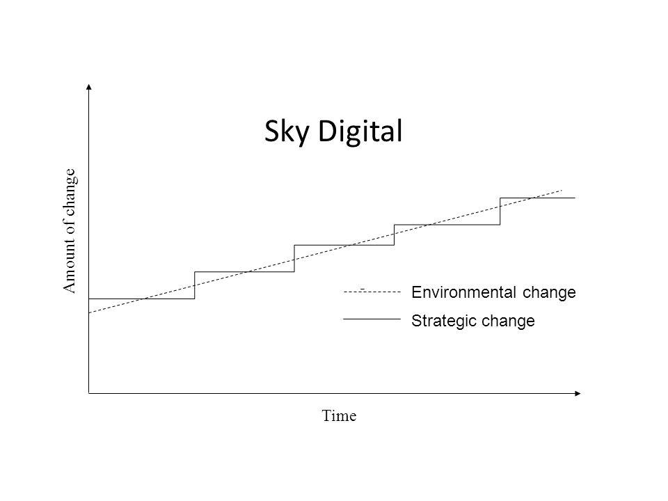 Sky Digital Amount of change Environmental change Strategic change