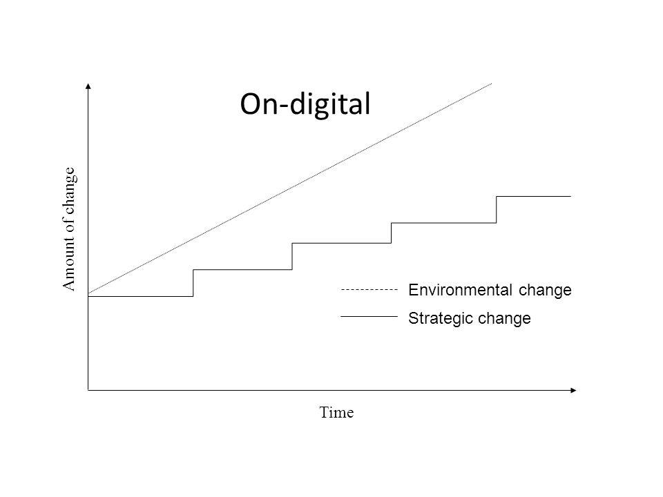 On-digital Amount of change Environmental change Strategic change Time