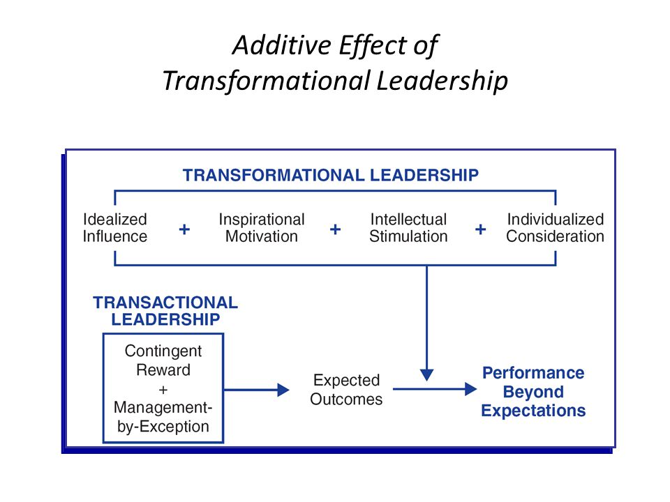 Additive Effect of Transformational Leadership