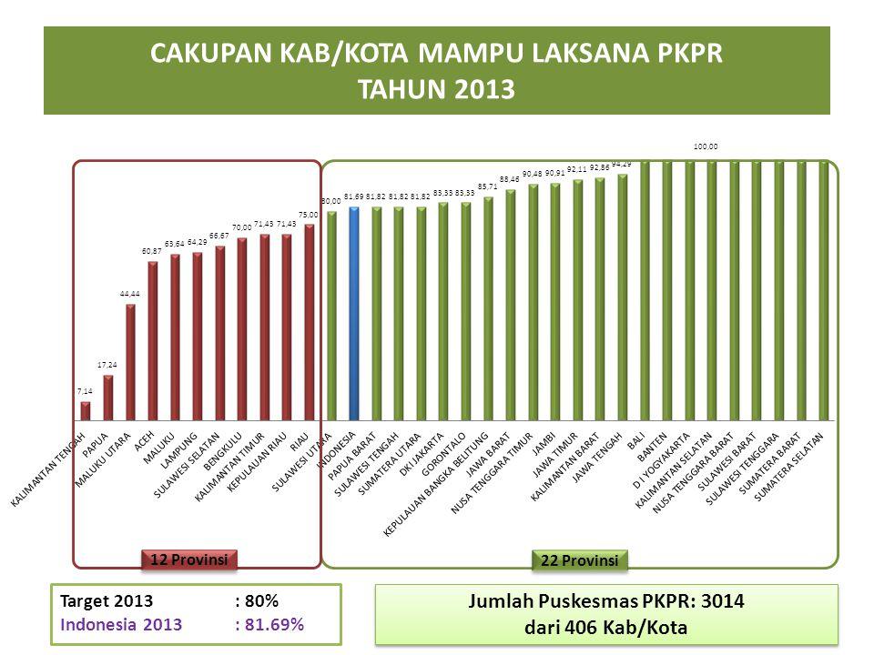 CAKUPAN KAB/KOTA MAMPU LAKSANA PKPR TAHUN 2013