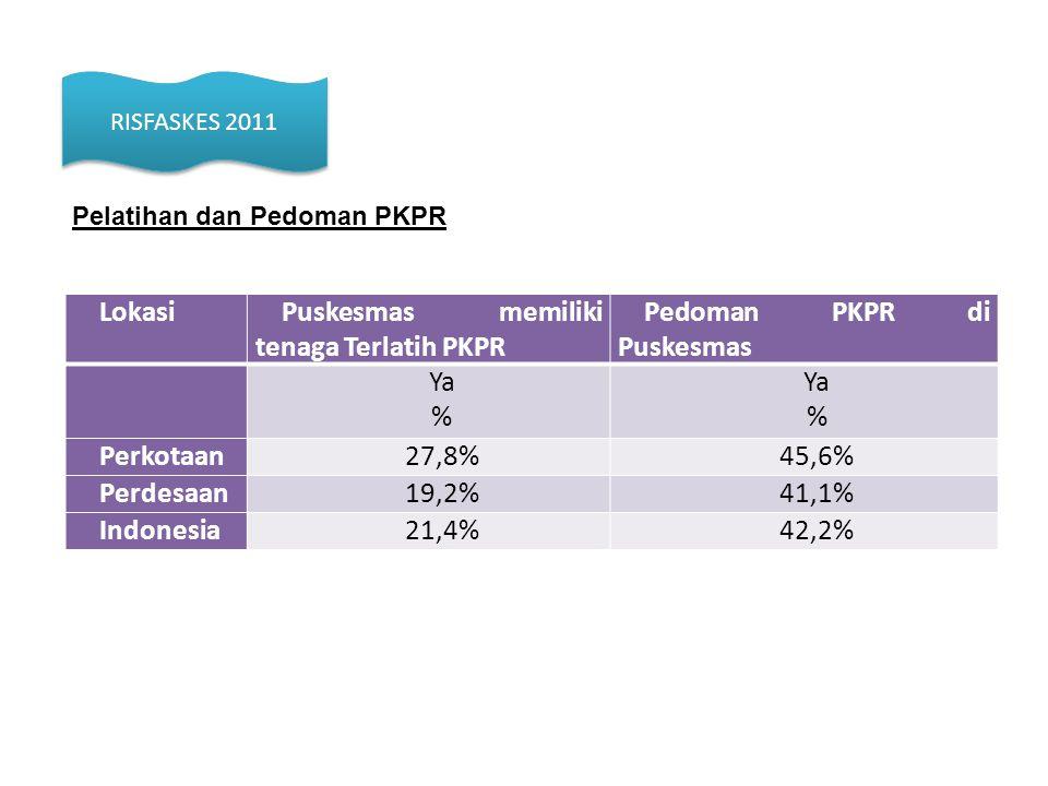 Puskesmas memiliki tenaga Terlatih PKPR Pedoman PKPR di Puskesmas Ya %