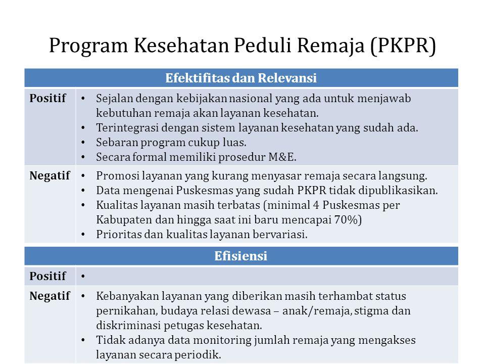 Program Kesehatan Peduli Remaja (PKPR)