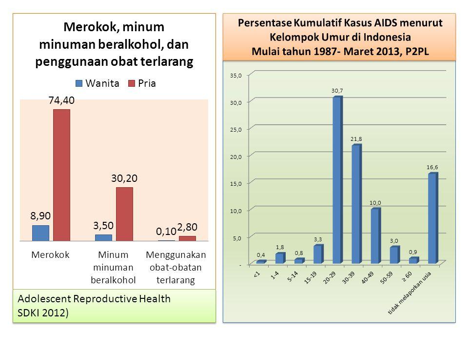 Persentase Kumulatif Kasus AIDS menurut Kelompok Umur di Indonesia
