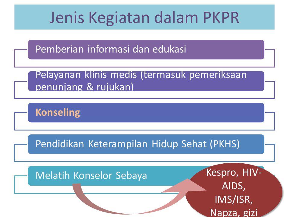 Jenis Kegiatan dalam PKPR