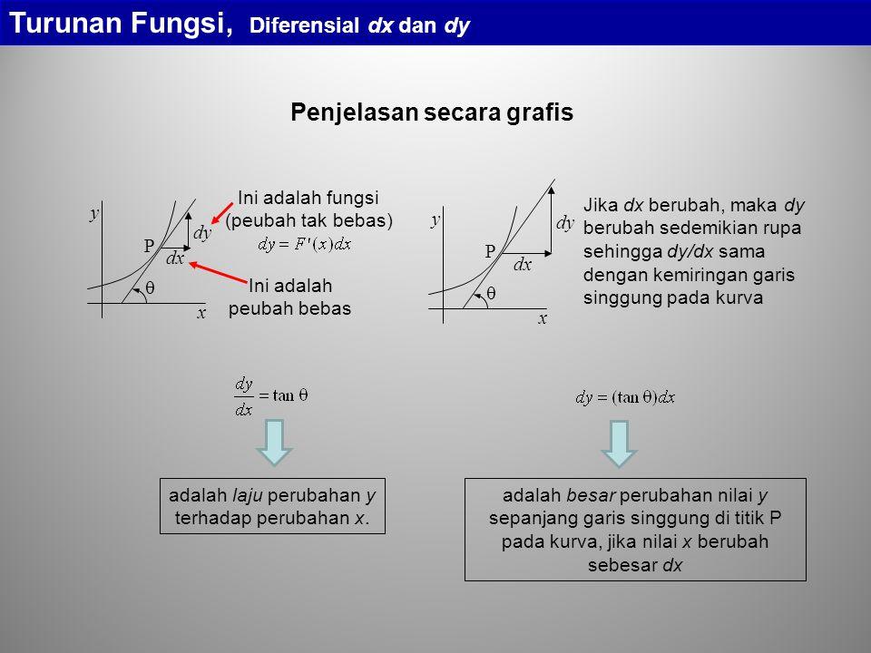 Penjelasan secara grafis