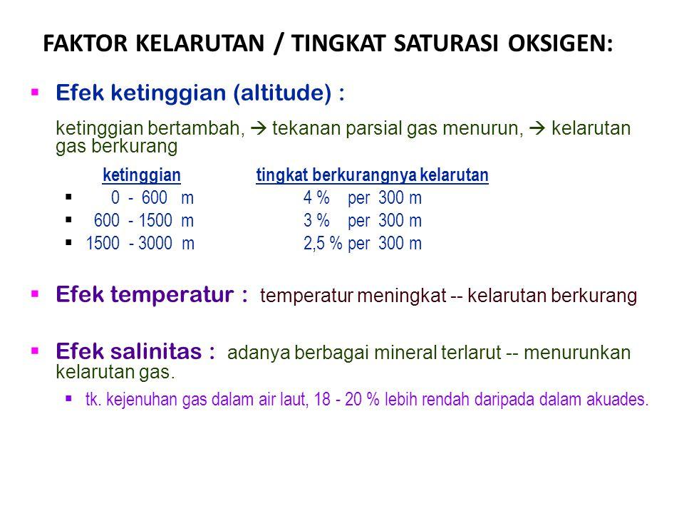 FAKTOR KELARUTAN / TINGKAT SATURASI OKSIGEN: